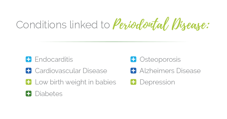 Conditions linked to Periodontal Disease